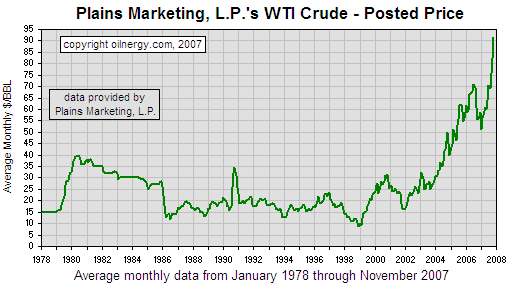 oil prices from '78 to '07
