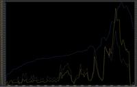 sample flying 200 power chart